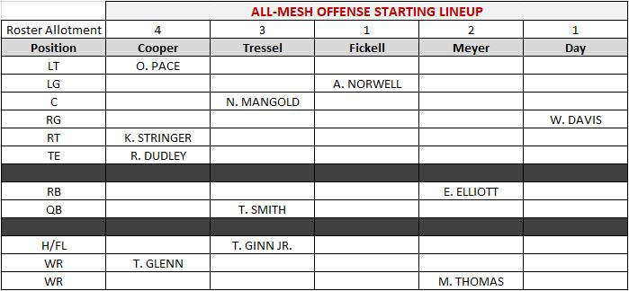 The Offensive Starters