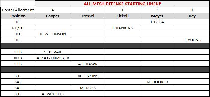 All-Mesh Starting Defense