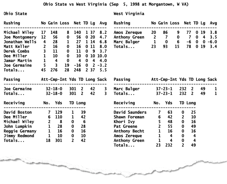 Box Score from the 1998 Ohio State-West Virginia game