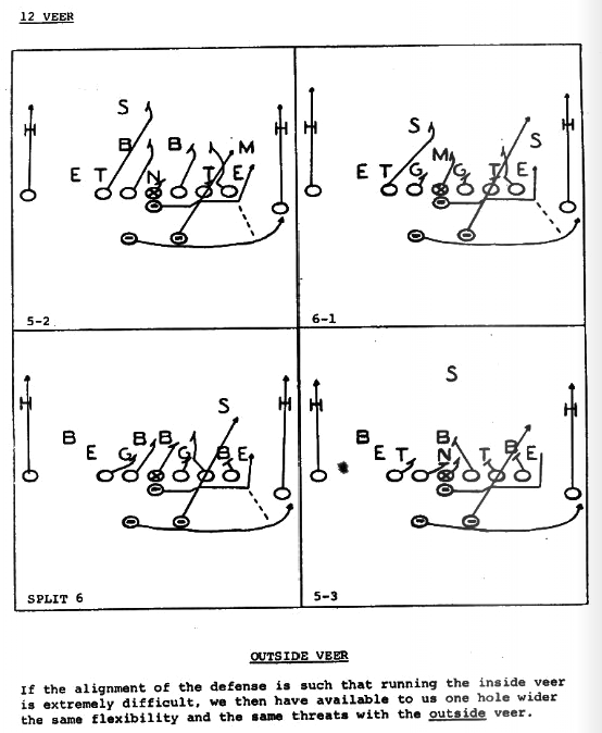 Houston's Outside Veer-Option from Bill Yeoman's 1975 playbook