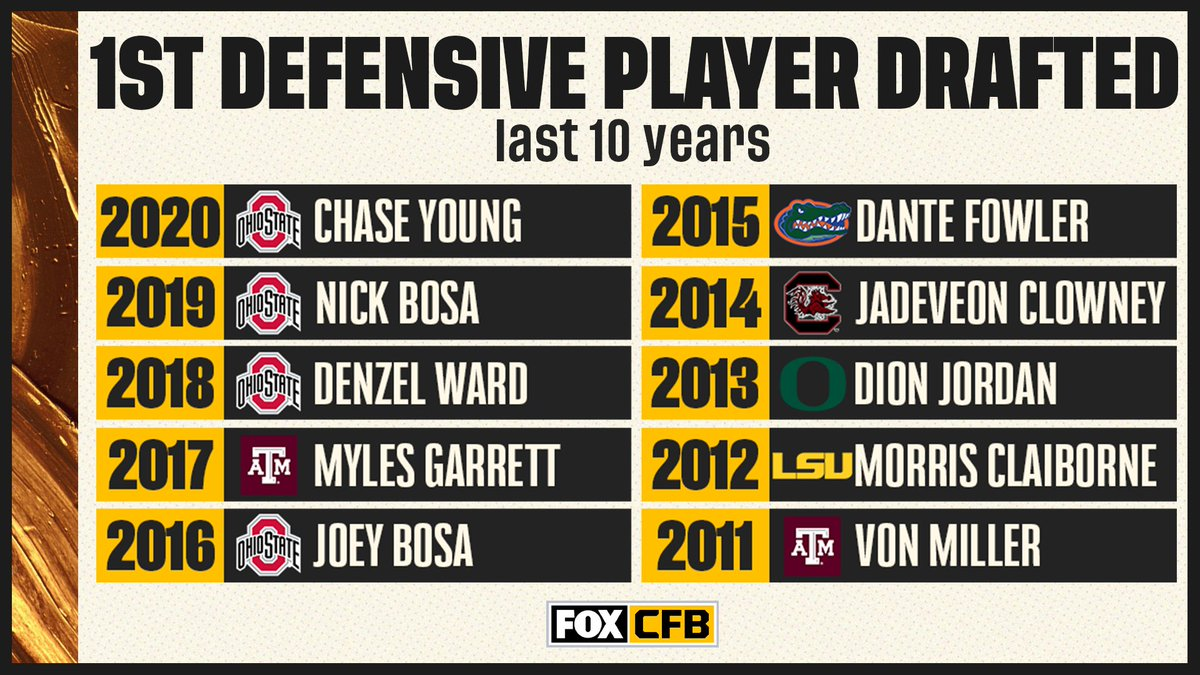 1st Defensive Player
