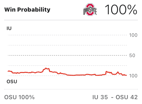 Ohio State win probability vs. IU was never in the danger zone