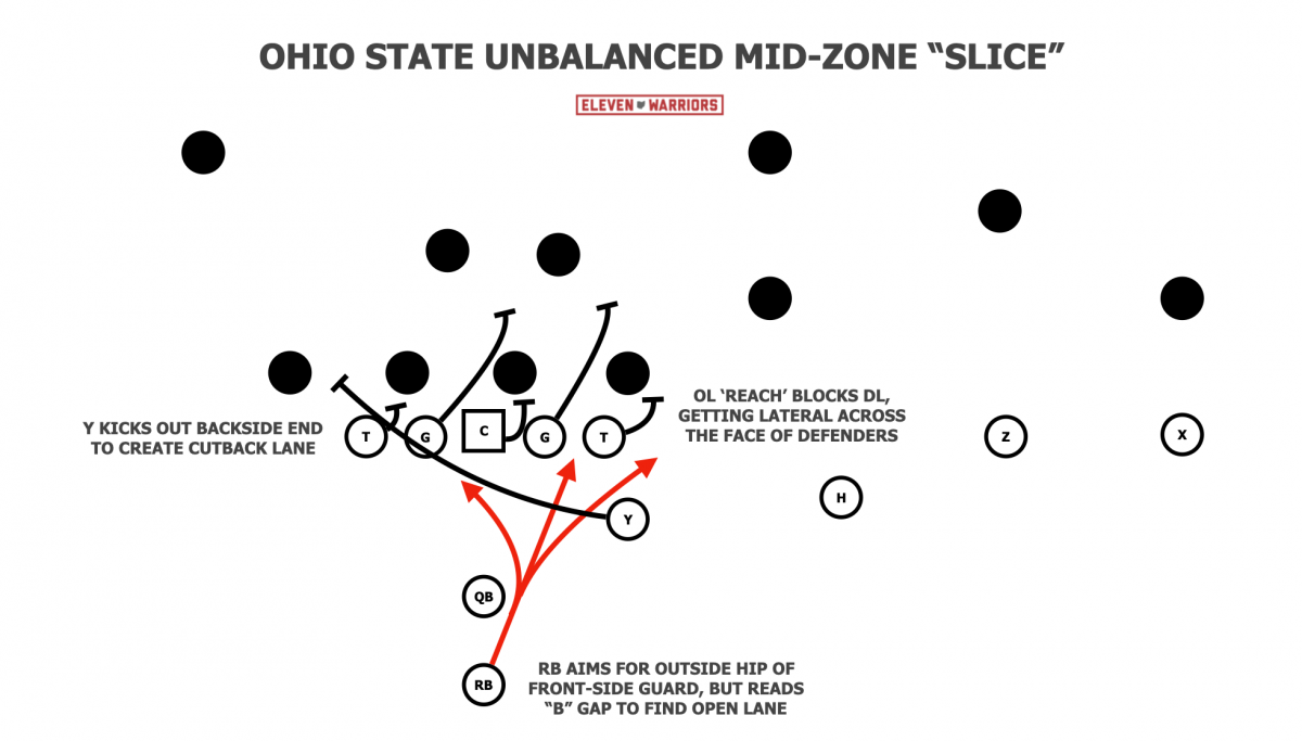 Mid-Zone Slice from 4x0 alignment