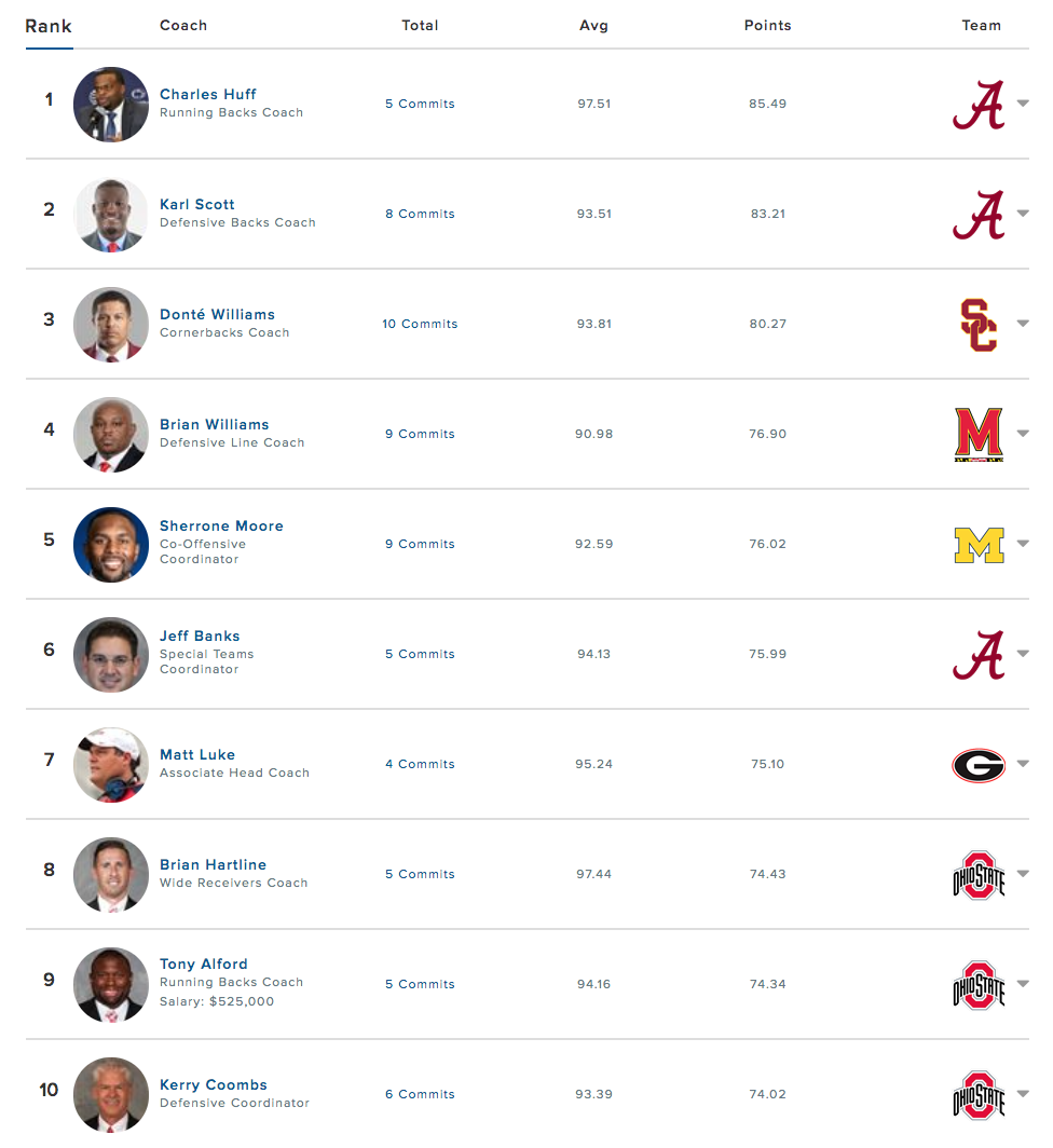 Recruiter rankings