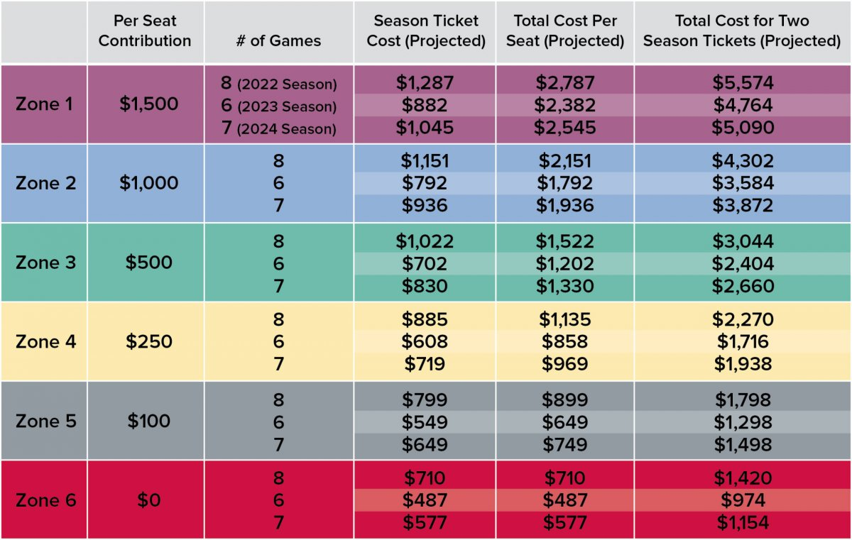 New ticket pricing model