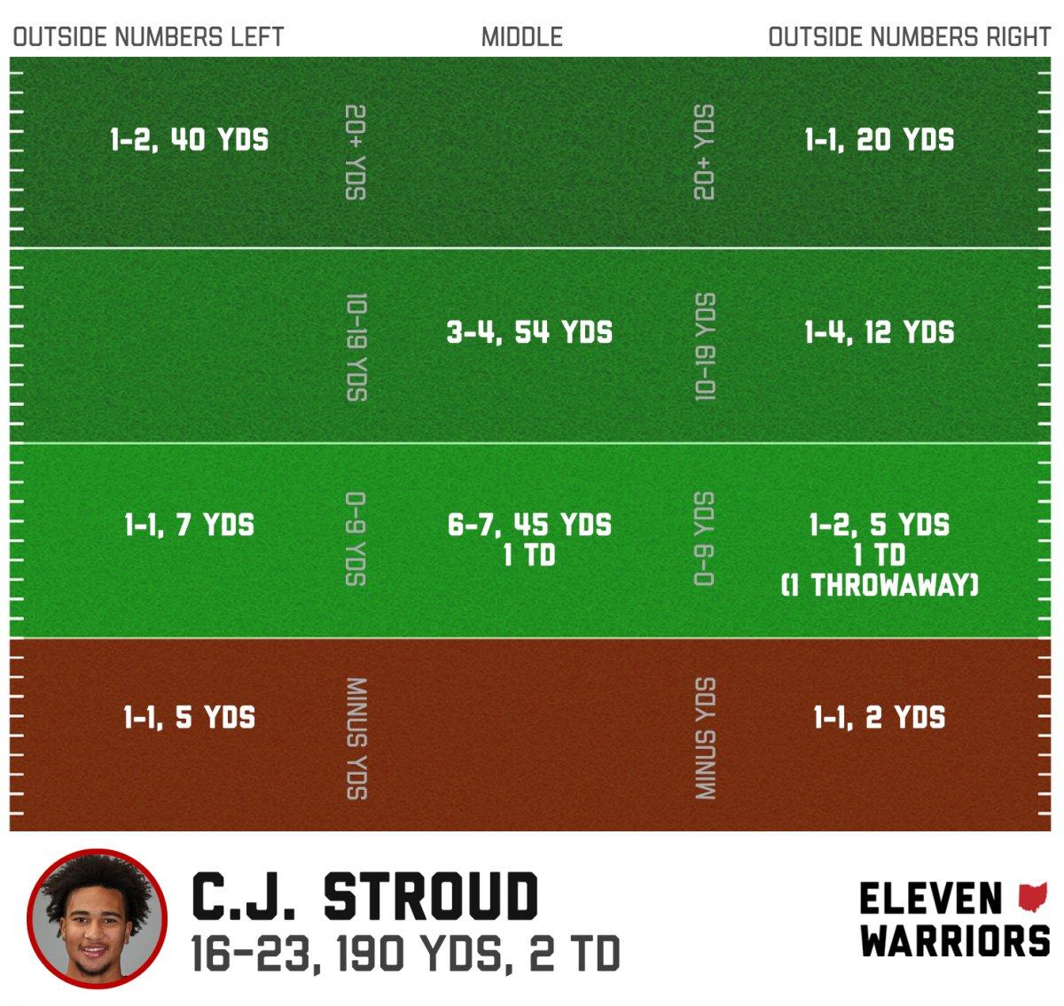 C.J. Stroud passing chart