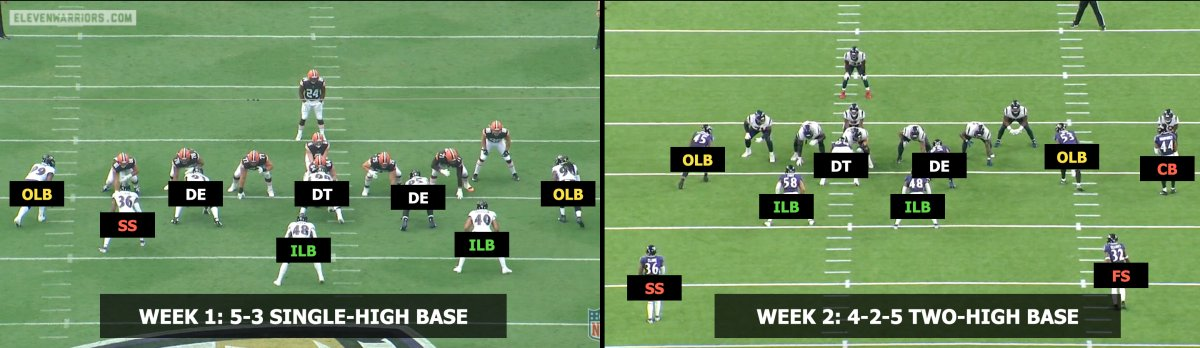 The multiple looks of the Baltimore Ravens defense