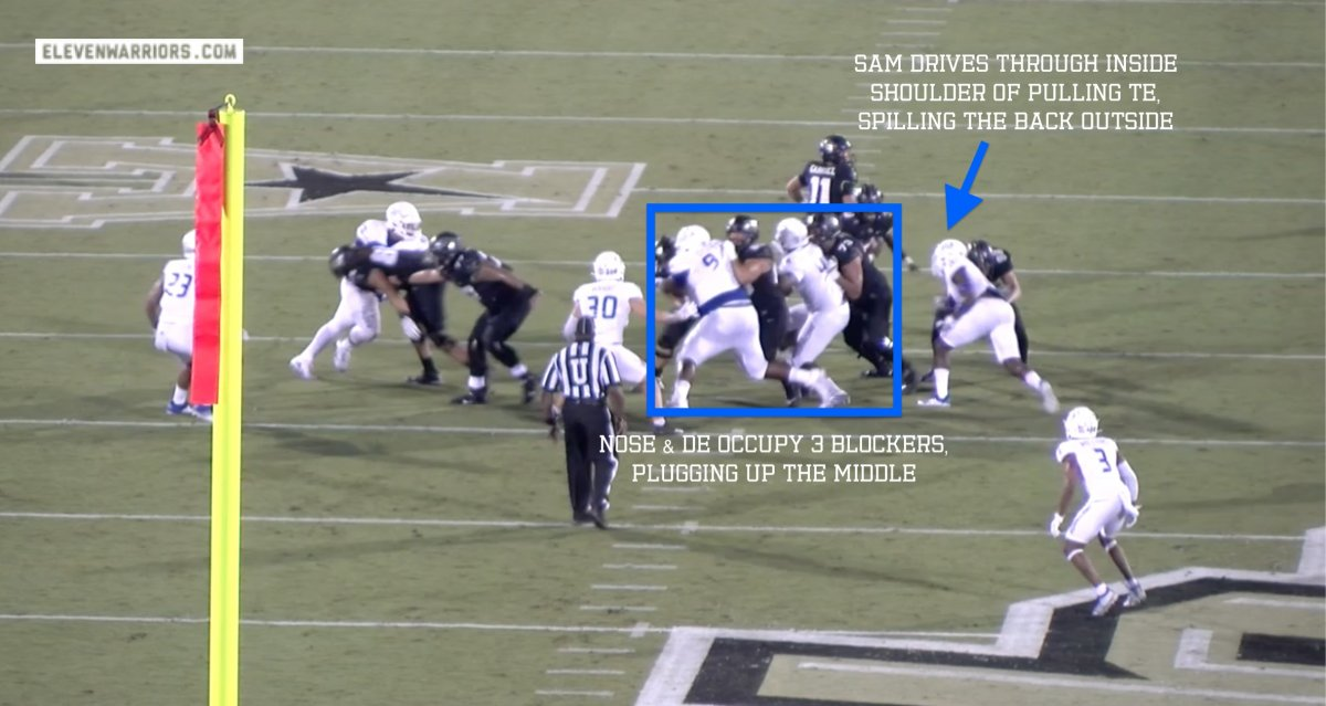 The Sam backer attacks inside shoulder of puller