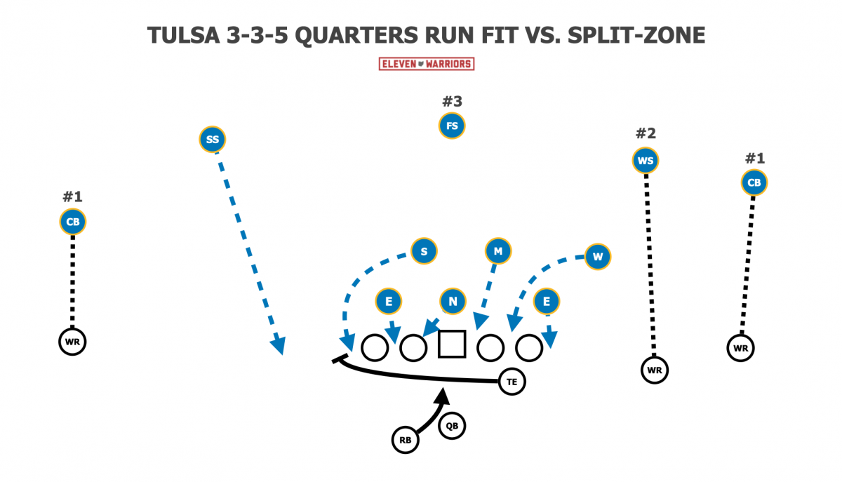 Spilling split zone in 3-3-5