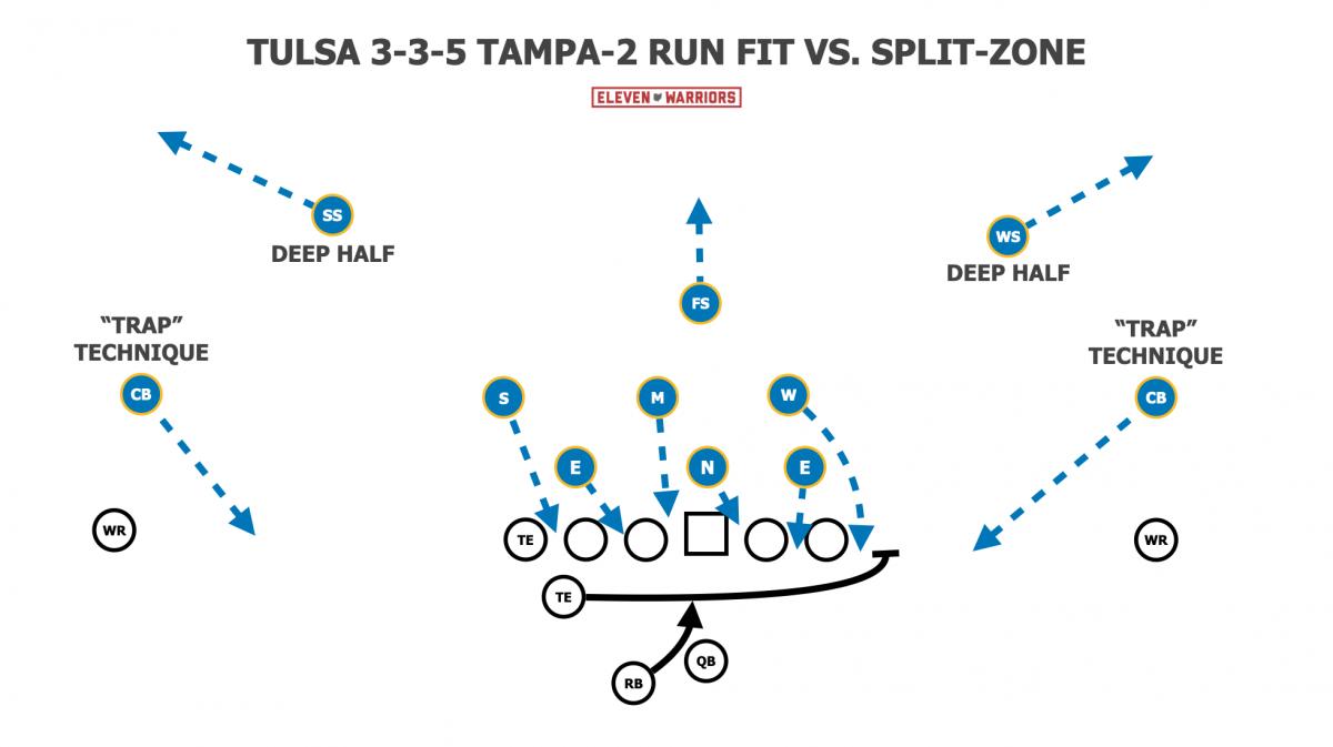 3-3-5 Tampa 2