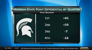 Sparty, bad in the second half.