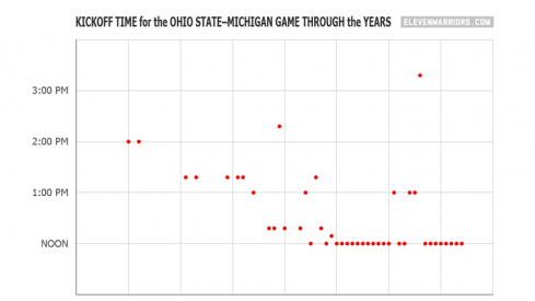 Here's a chart showing the kickoff time of the Ohio State–Michigan game through the years.