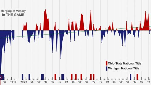 The Ohio State–Michigan rivalry visualized.