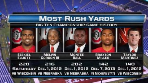 With 220 yards against Wisconsin Saturday night, Ezekiel Elliott broke the Big Ten Championship rushing record.