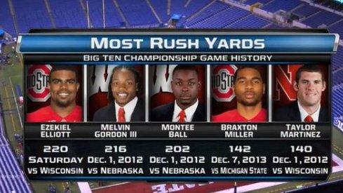 With 220 yards against Wisconsin Saturday night, Ezekiel Elliott broke the Big Ten Championship rushing record.