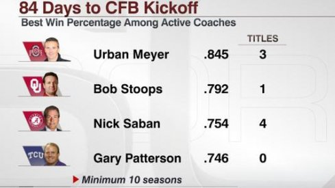 With an .845 career winning percentage, Urban Meyer is heads and shoulders above his peers.