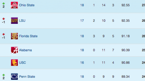 Rankings by 247 sports.