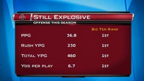 Ohio State's Offense: Still Explosive