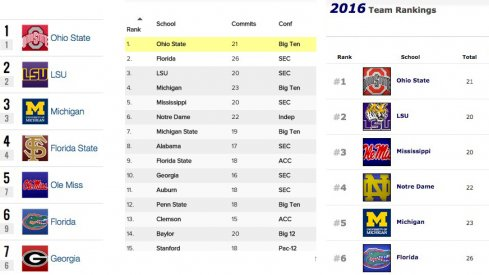 Ohio State now owns the top recruiting class in the country, according to Rivals, Scout and 247Sports.