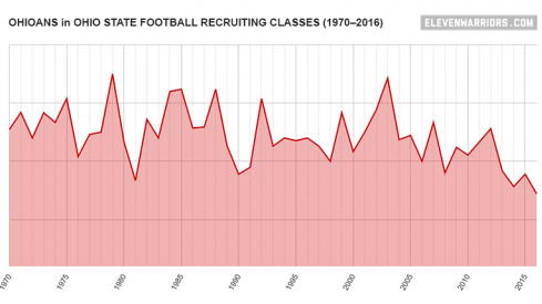 Chart: Ohioans in Ohio State football recruiting classes, 1970–2016