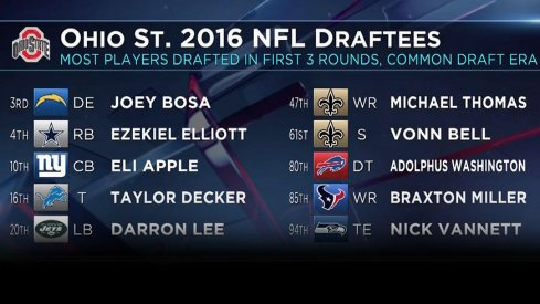 Ohio State set a common draft era record with 10 players taken in the first three rounds of the NFL Draft.