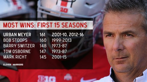 Urban Meyer has more wins through his first 15 seasons than any other coach in college football history.