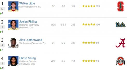 Chase Young is the No. 4 prospect overall in 247Sports' rankings.