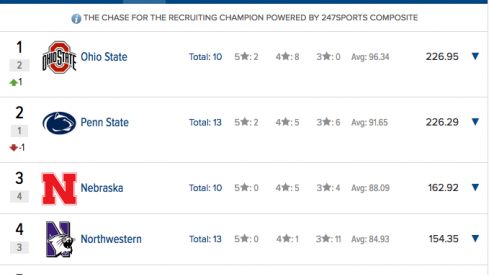 Ohio State rises back to No. 1 in the Big Ten's 2018 recruiting rankings after commitment of Dallas Gant.