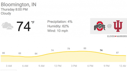 Weather conditions for Ohio State's road opener at Indiana are very favorable.