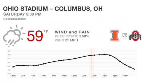 Expect wind and rain for Ohio State's Senior Day against Illinois.