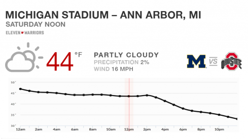 """Expect decent weather for the 114th edition of """"The Game."""""""