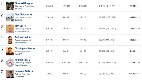 Crystal Ball Rankings