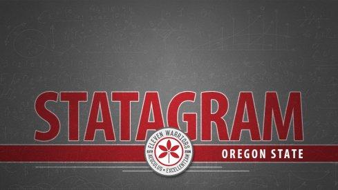 Statagram: Ohio State 77, Oregon State 31