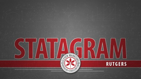 Statagram: Ohio State 52, Rutgers 3