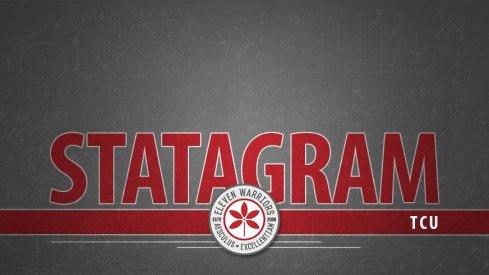 Statagram: Ohio State 40, TCU 28