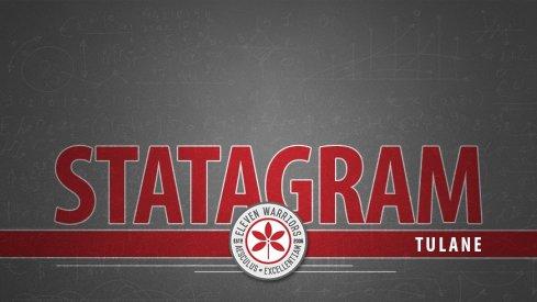 Statagram: Ohio State 49, Tulane 6