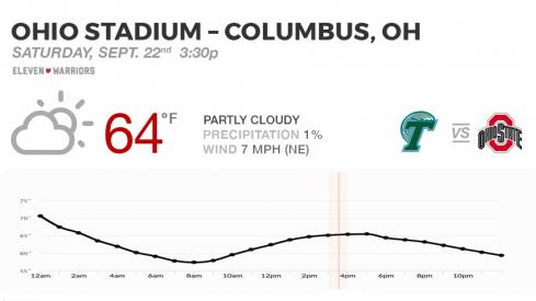 Expect perfect football weather for Tulane's trip to Ohio Stadium.