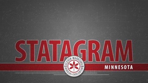 Statagram: Ohio State 30, Minnesota 14