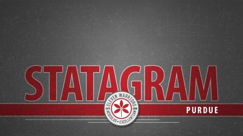 Statagram: Ohio State 20, Purdue 49