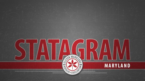 Statagram: Ohio State 52, Maryland 51