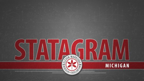 Statagram: Ohio State 62, Michigan 39
