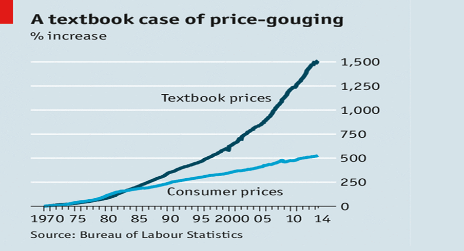 The Economist charts the rising cost of college textbooks.