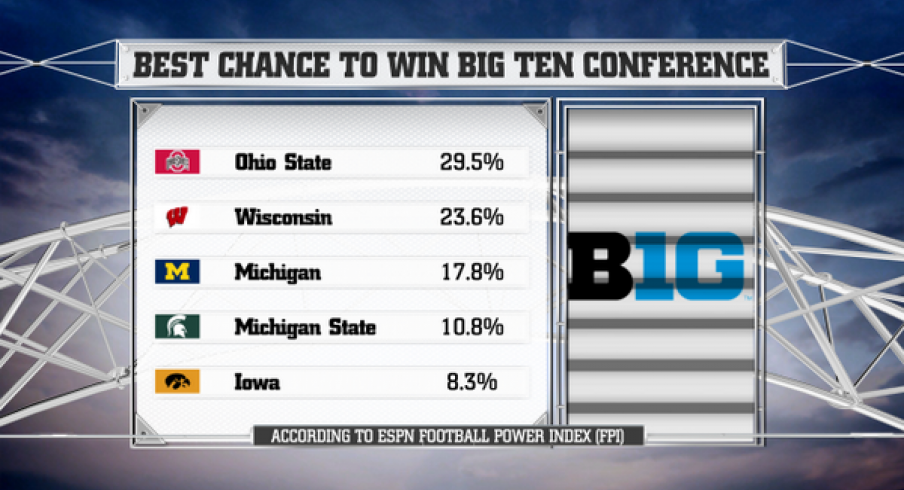 Ohio State given 29.5% chance to win the title.
