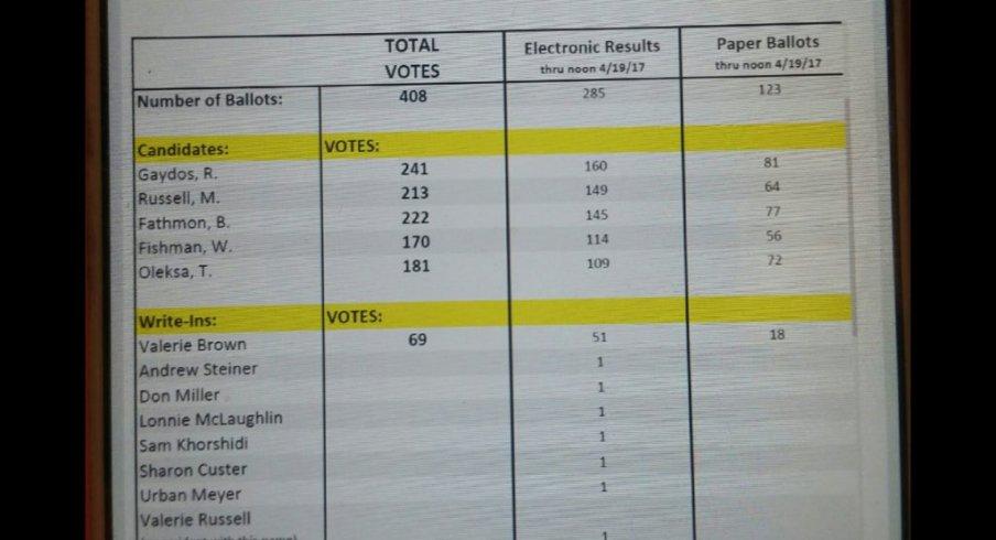 Murfield Board of Director Votes