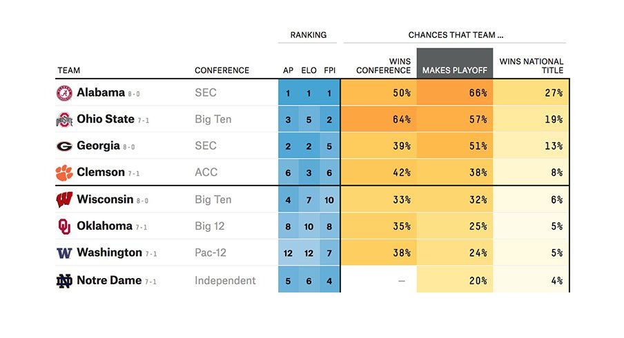 FiveThirtyEight's College Football Prediction Model Really