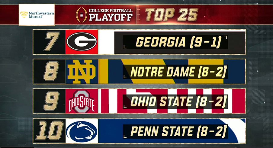 Ohio State checks in at No. 9 in this week's rankings.