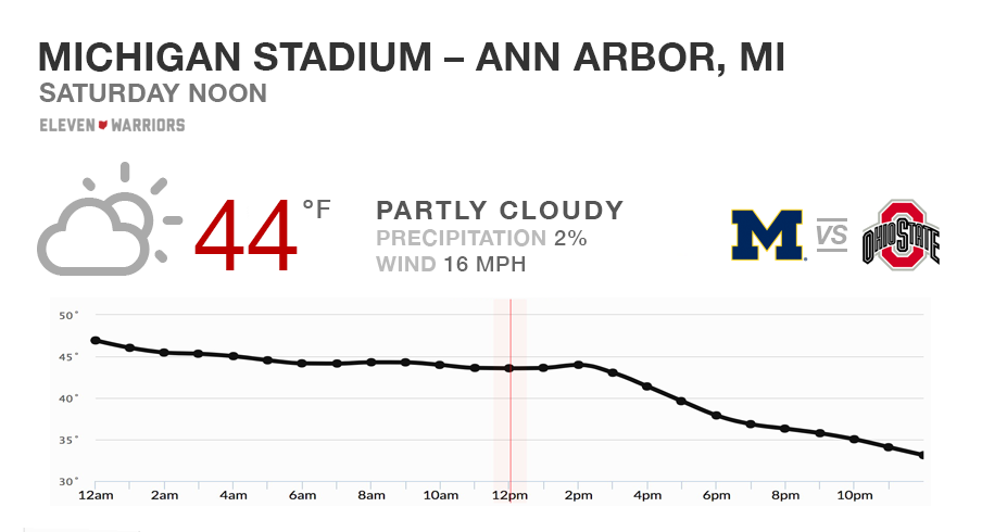 Game Day Weather Forecast Expect Cool Dry Conditions In Ann Arbor For Ohio State Michigan Eleven Warriors