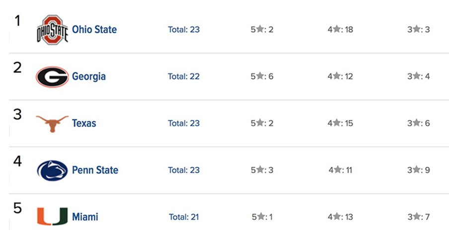 247Sports Composite Rankings
