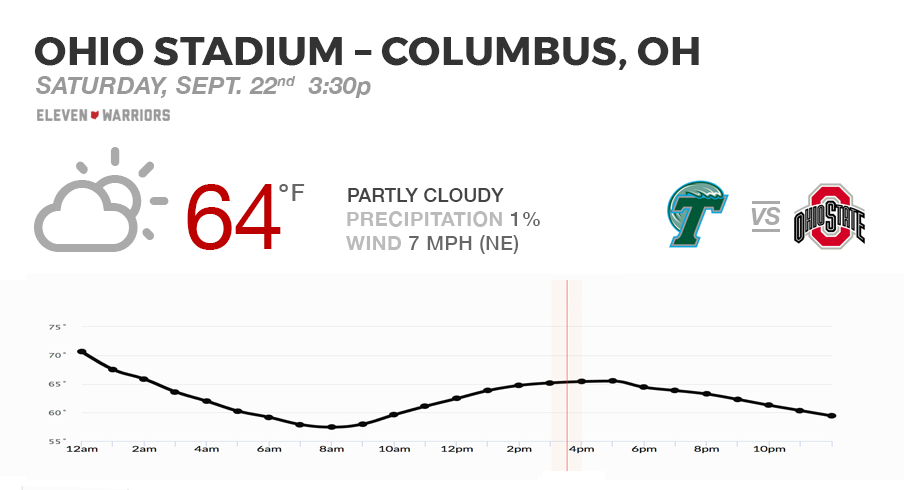 Expect perfect football weather for Tulane's trip to Ohio Stadium.