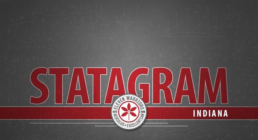 Statagram: Ohio State 49, Indiana 26